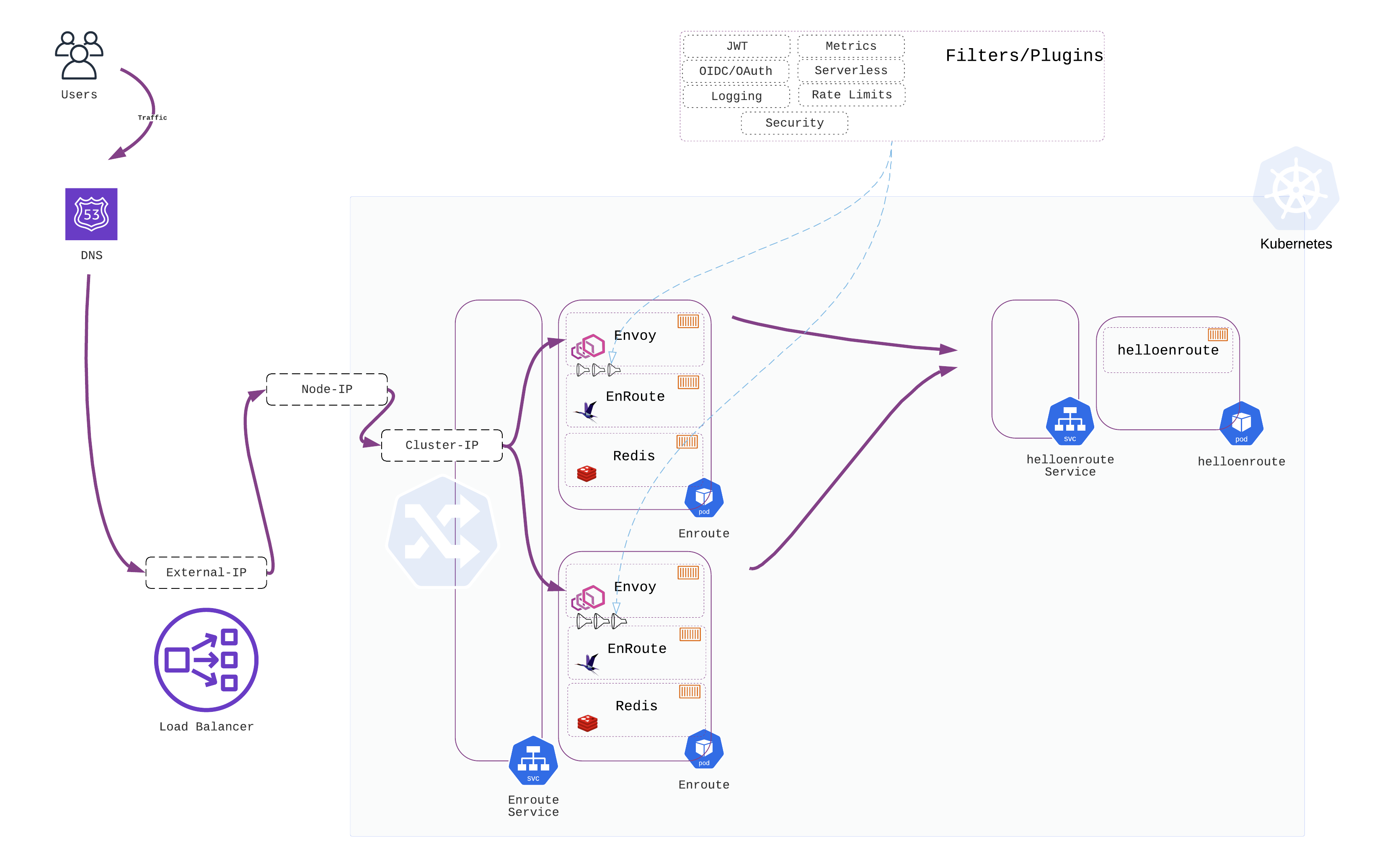 Why and How of Kubernetes Ingress (and Networking)