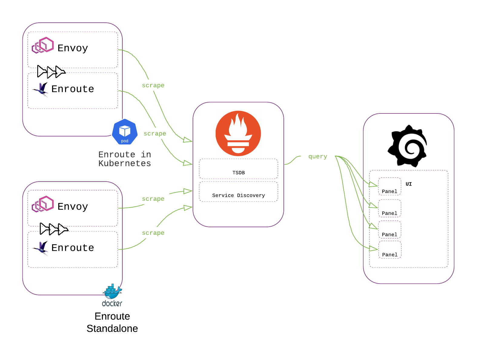 TSDB, Prometheus, Grafana in Kubernetes: Tracing a variable across the OSS Monitoring stack